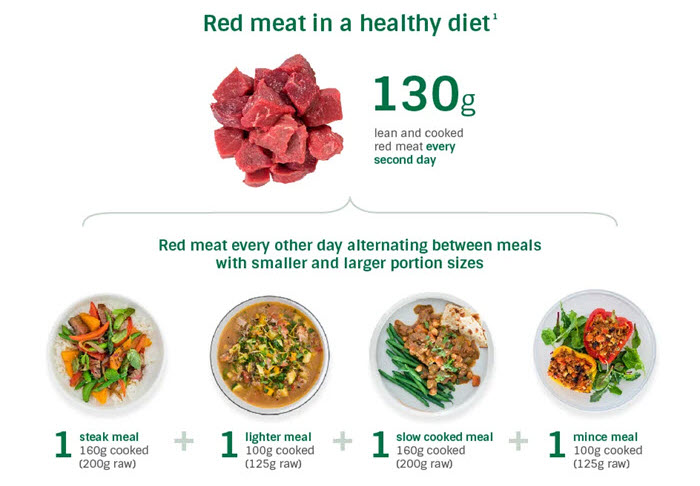 How much red meat should I eat? | Australian Good Meat